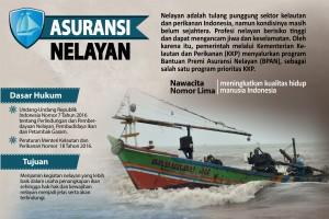 Asuransi Nelayan
