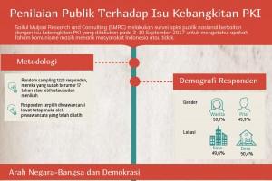 Penilaian Publik Terhadap Isu Kebangkitan PKI