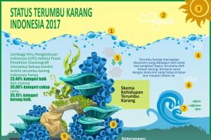 Status Terumbu Karang Indonesia 2017