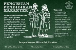Penguatan Pendidikan Karakter