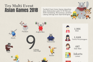 Tes Multi Event Asian Games 2018