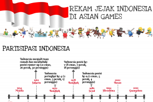 Rekam Jejak Indonesia di Asian Games