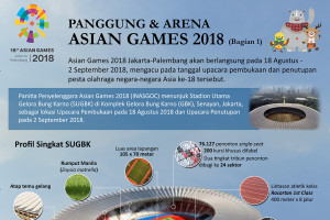 Panggung & Arena Asian Games 2018 (Bagian 1)