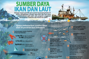 Sumber Daya Ikan dan Laut