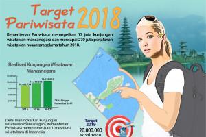 Target Pariwisata 2018