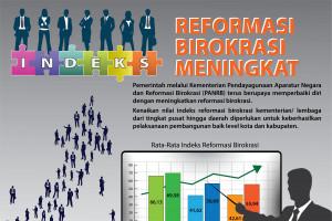 Indeks Reformasi Birokrasi