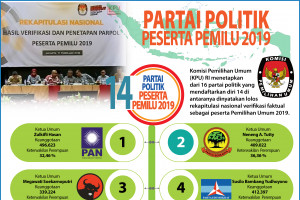 Partai Politik Peserta Pemilu 2019
