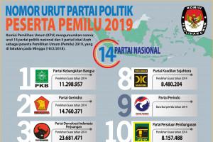 Nomor Urut Parpol Peserta Pemilu 2019