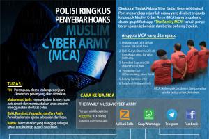 Polisi Ringkus Penyebar Hoaks MCA