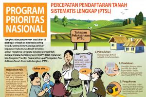 Program Prioritas Nasional Percepatan Pendaftaran Tanah Sistematis Lengkap