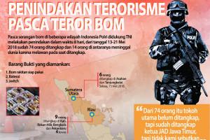 Penindakan Terorisme Pasca Teror Bom