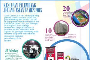 Kesiapan Palembang Jelang Asian Games 2018