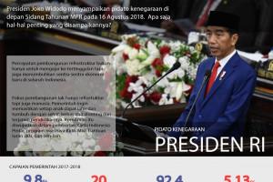 Pidato Kenegaraan Presiden di Sidang Tahunan MPR