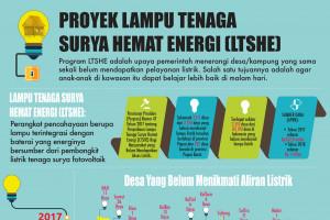 Proyek Lampu Tenaga Surya Hemat Energi (LTSHE)