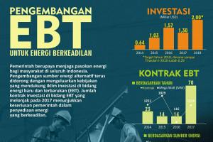 Pengembangan EBT untuk energi berkeadilan