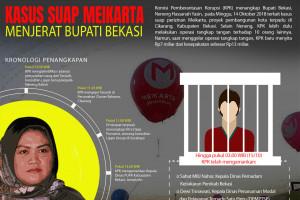 Kasus suap Meikarta menjerat Bupati Bekasi