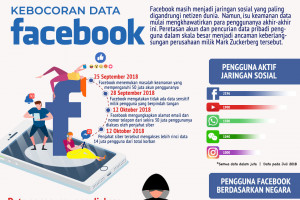 Kebocoran data Facebook