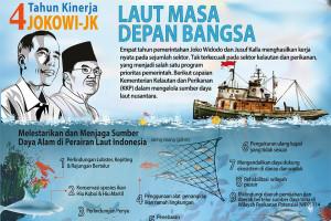 Empat tahun pemerintahan Jokowi-JK: sektor perikanan
