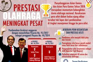 Empat tahun Jokowi-JK: bidang olahraga