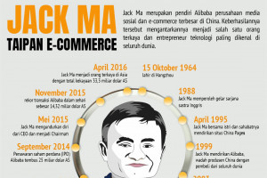 Jack Ma, taipan e-commerce Asia