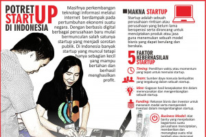Potret start-up di Indonesia
