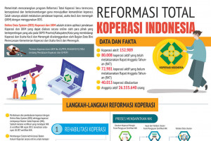 Reformasi Total Koperasi Indonesia