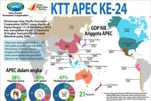 KTT APEC ke-24