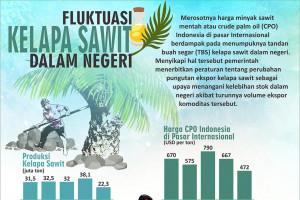 Fluktuasi harga CPO Indonesia