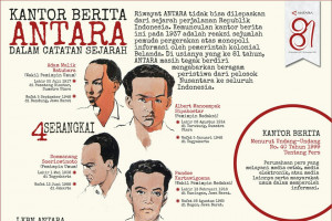 Kantor berita ANTARA dalam catatan sejarah