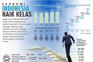 Ekonomi Indonesia Naik Kelas