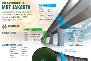 Infrastruktur MRT Jakarta