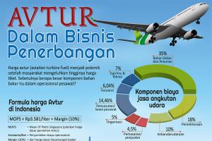 Avtur Dalam Bisnis Penerbangan