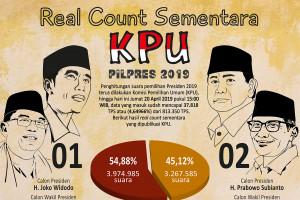 Real Count Sementara KPU