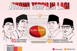 Jokowi terpilih lagi