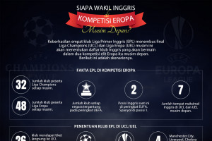 Siapa wakil Inggris di kompetisi Eropa musim depan?