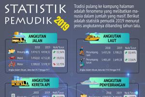 Statistik pemudik 2019