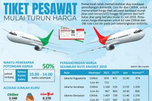 Harga tiket pesawat mulai turun
