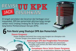Revisi UU KPK disahkan