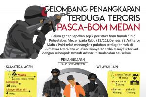 Gelombang penangkapan terduga teroris pasca-bom Medan