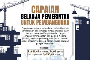 Capaian belanja Pemerintah untuk pembangunan