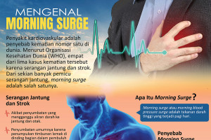 Mengenal Morning Surge