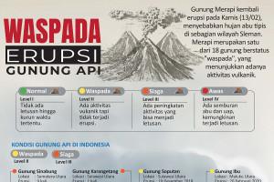 Waspada erupsi gunung api