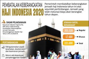 Pembatalan keberangkatan haji Indonesia 2020
