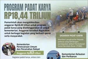Program padat karya Rp18,44 triliun