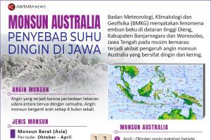 Monsun Australia penyebab suhu dingin di Jawa