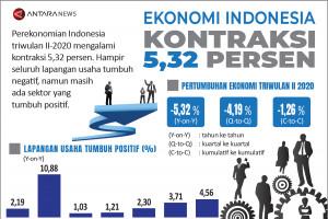 Ekonomi Indonesia kontraksi 5,32 persen