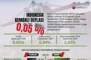 Indonesia  kembali deflasi 0,05 persen
