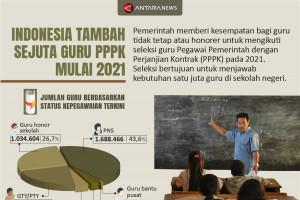 Indonesia tambah sejuta guru PPPK mulai 2021