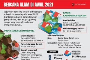 Bencana alam di awal 2021