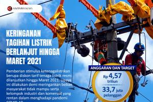 Keringanan tagihan listrik berlanjut hingga Maret 2021
